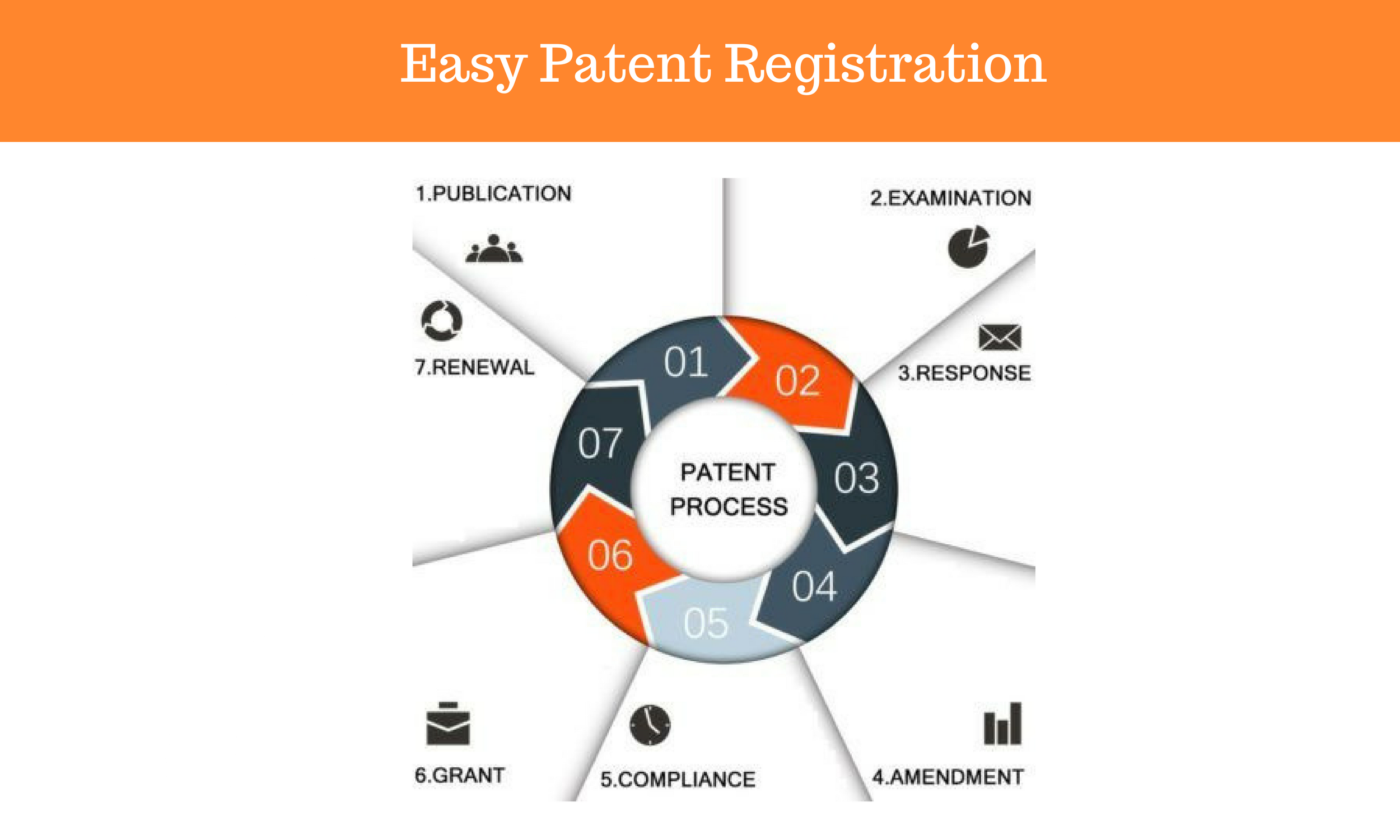 Easy PATENT Registration
