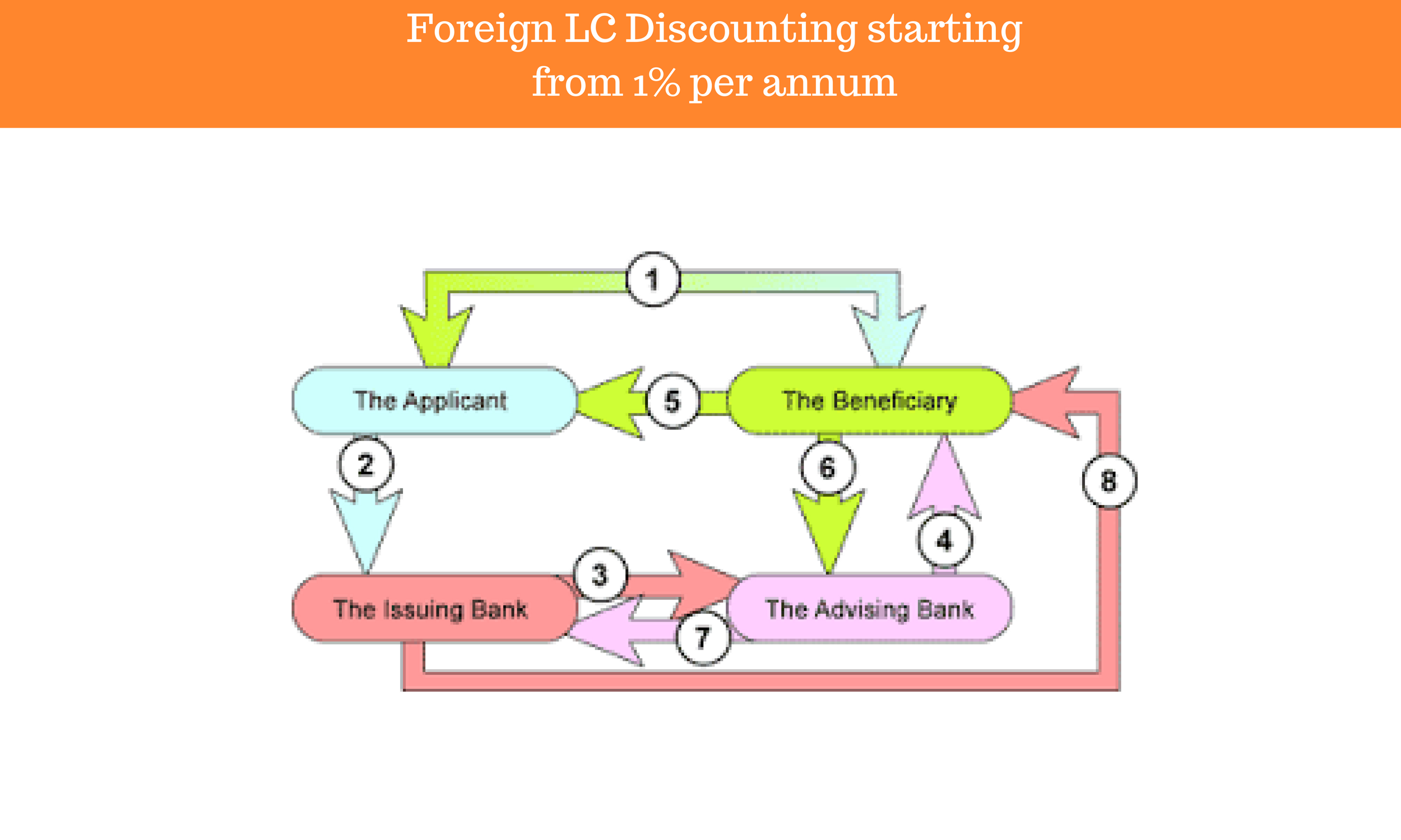 Foreign LC Discounting starting from 1% per annum